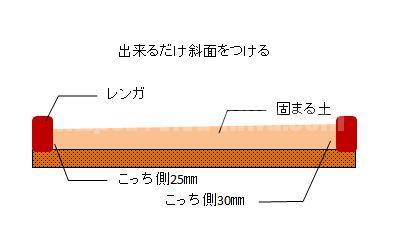 固まる土断面図