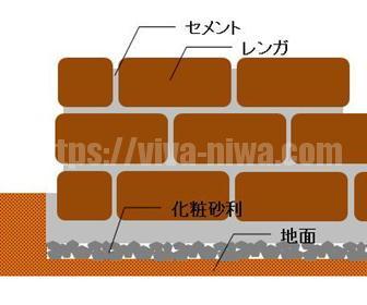 簡単レンガ花壇の基礎作りの設計図