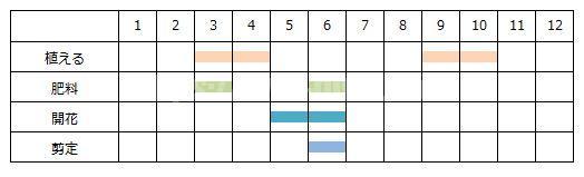 ラベンダーの年間スケジュール表